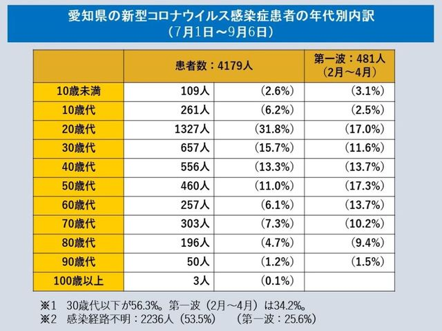 コロナ 愛知 県 感染 者 数