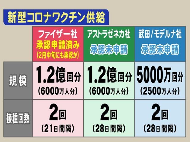 承認 日本 ワクチン