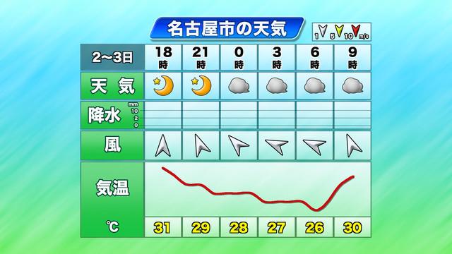 天気 予報 市 名古屋