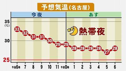 浜松 天気 2 週間 予報