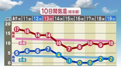 予報 10 名古屋 天気 日間