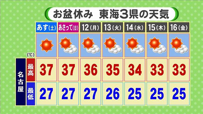 休み 天気 2019 お盆