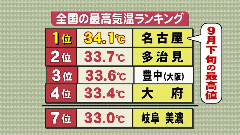 豊中 天気 予報
