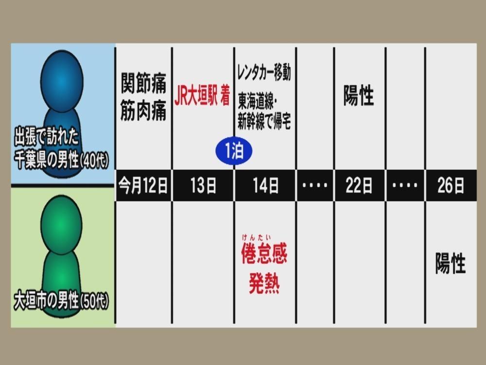 岐阜 県 コロナ ウイルス 新型