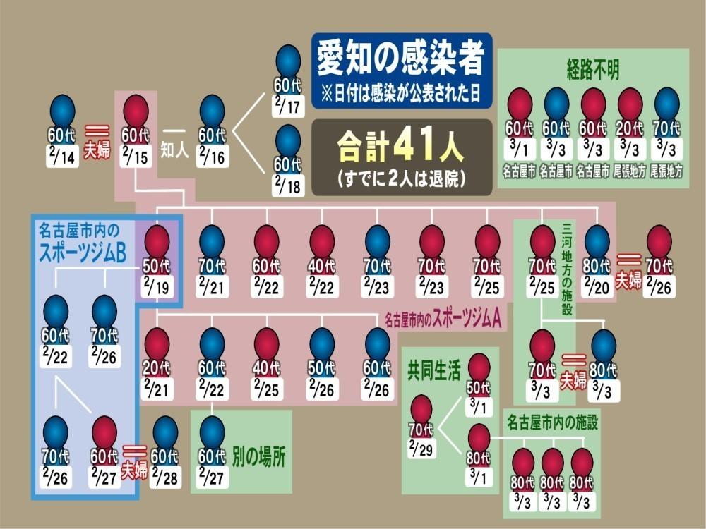 県 愛知 コロナ 最新 ウイルス 新型