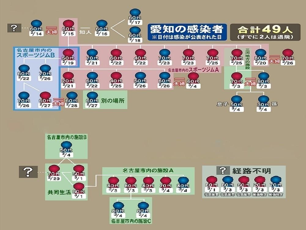 新型 コロナ 感染 者 愛知 県 愛知県で新たに79人が新型コロナに感染