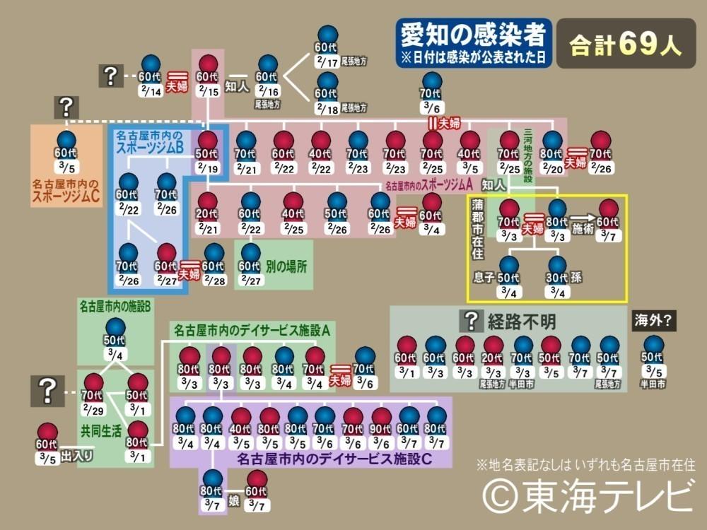 コロナ ウイルス 愛知 県 最新