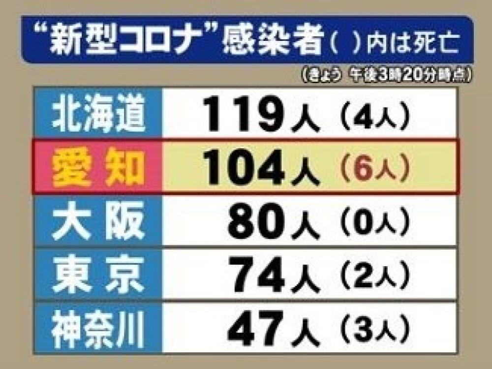 三重 県 コロナ 感染 者 三重県 新型コロナ関連情報 - Yahoo!ニュース
