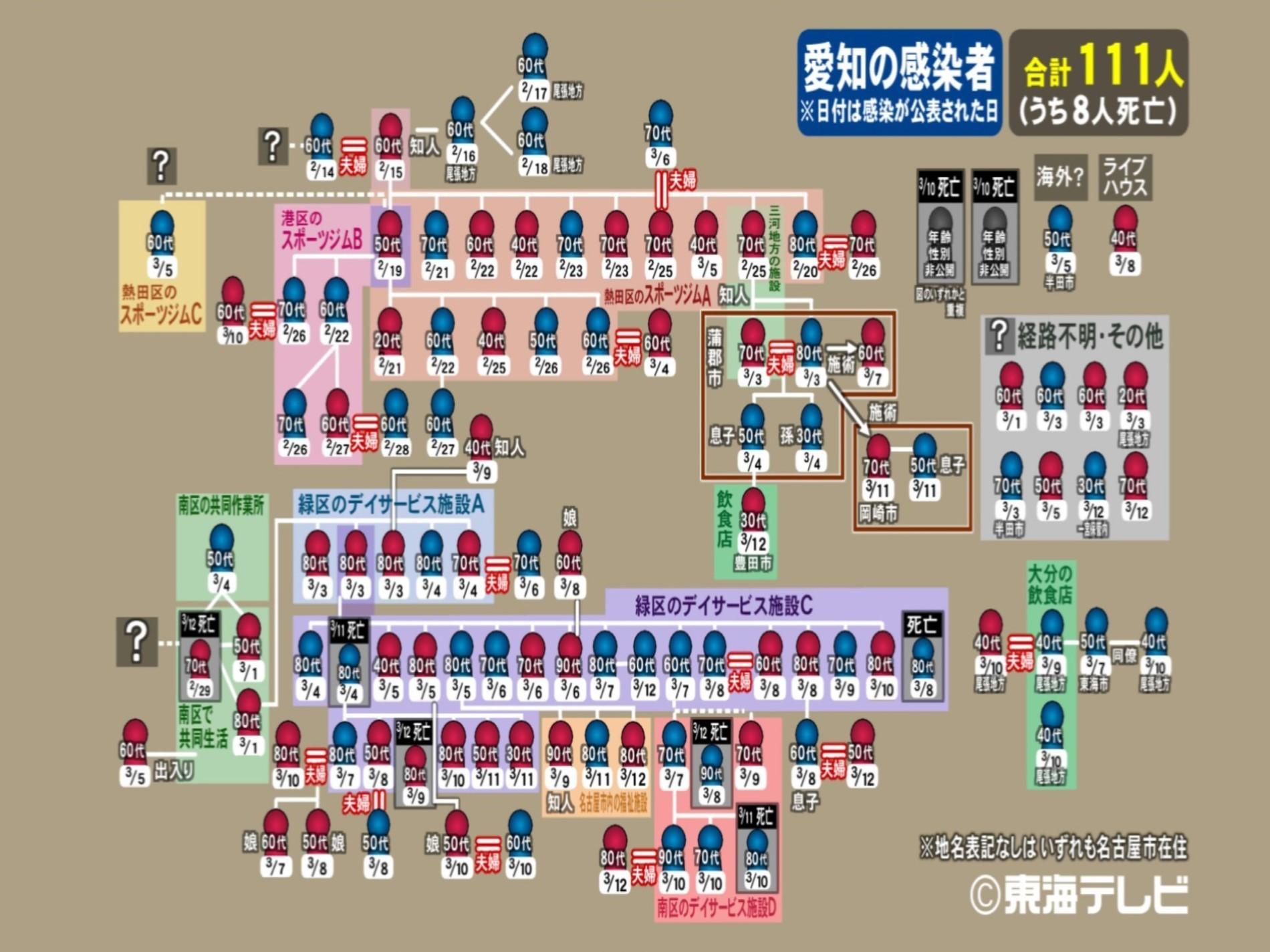 コロナ 感染 者 数 愛知 県