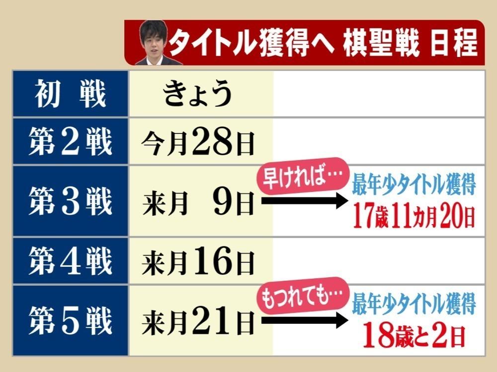 棋聖 戦 日程 棋聖戦中継サイト - shogi