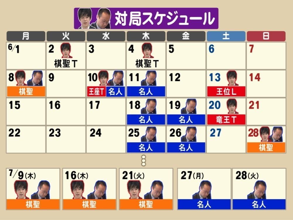 棋聖 戦 日程 棋聖戦日程決まる 藤井聡太七段、7月にも最年少タイトル獲得可能性