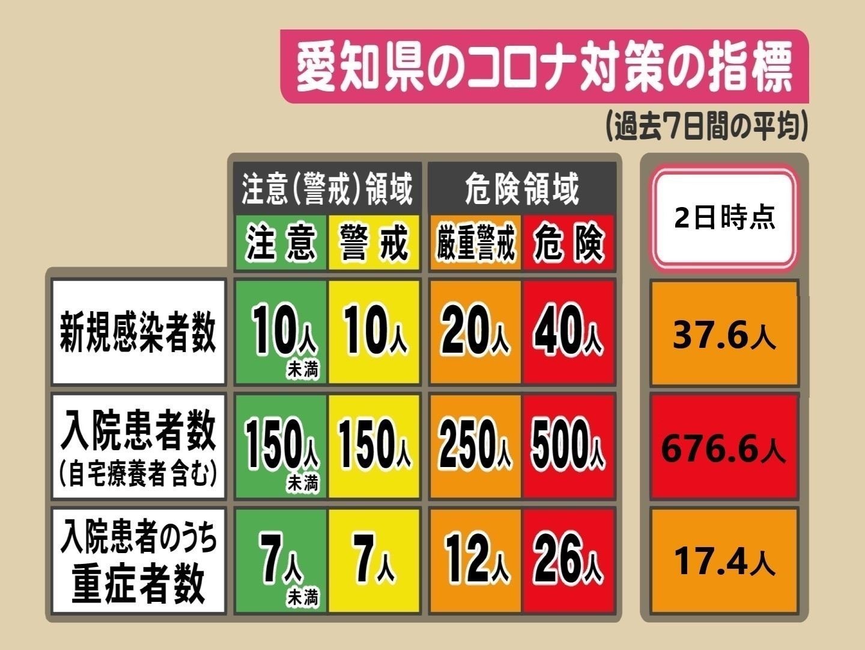 7/17以来48日ぶりに20人下回る…愛知の新型コロナ新規感染者18人 陽性率 ...