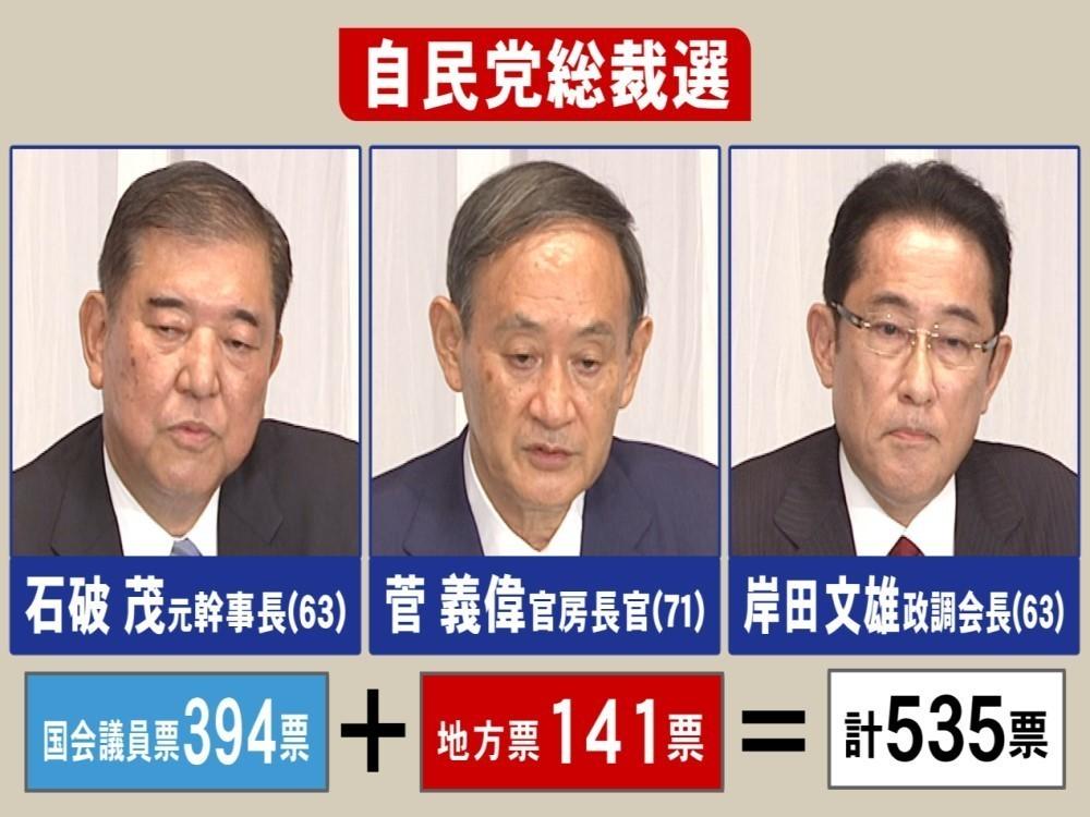 自民党総裁選…東海3県の各県連は党員らによる『予備投票』 割り振られ ...