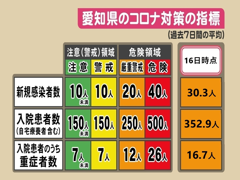 新型 コロナ 感染 者 愛知 県 愛知県 新型コロナウイルス感染症対策サイト