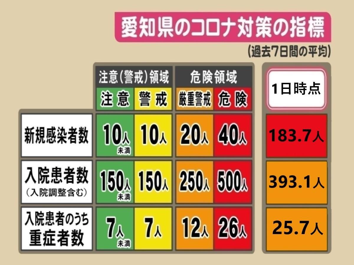 中川区コロナ感染者