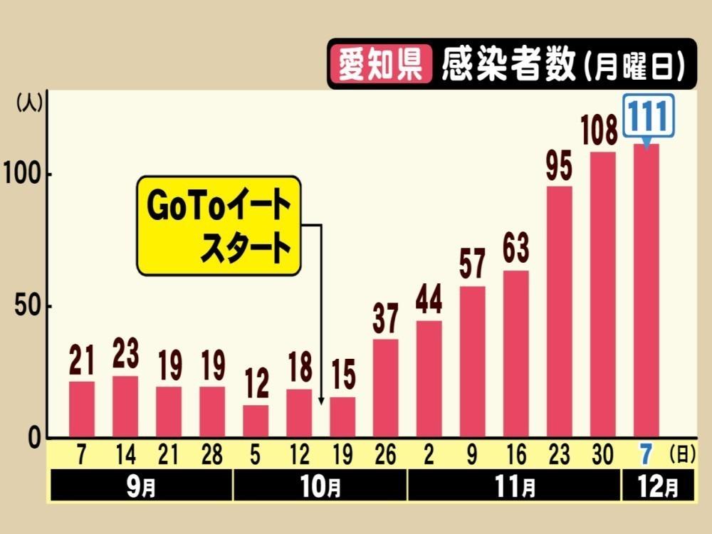 https://www.tokai-tv.com/tokainews/thumbnail/150572.jpeg