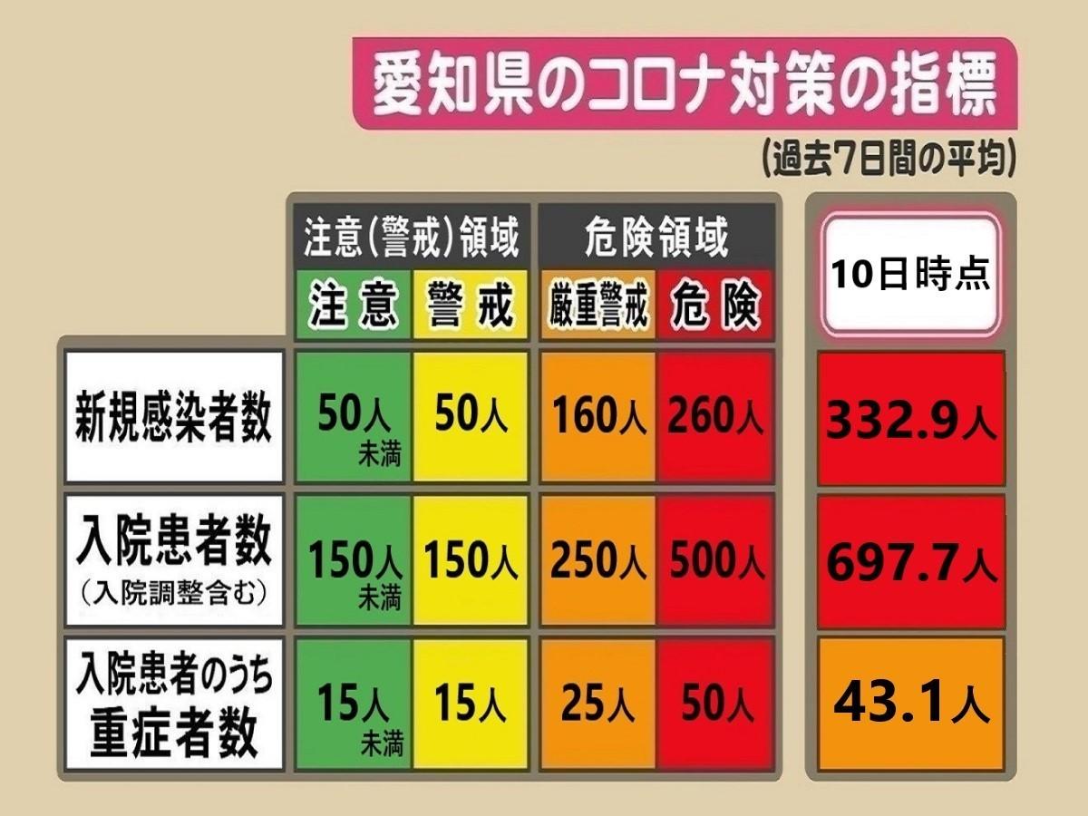 数 コロナ 者 愛知 県 ウイルス 感染