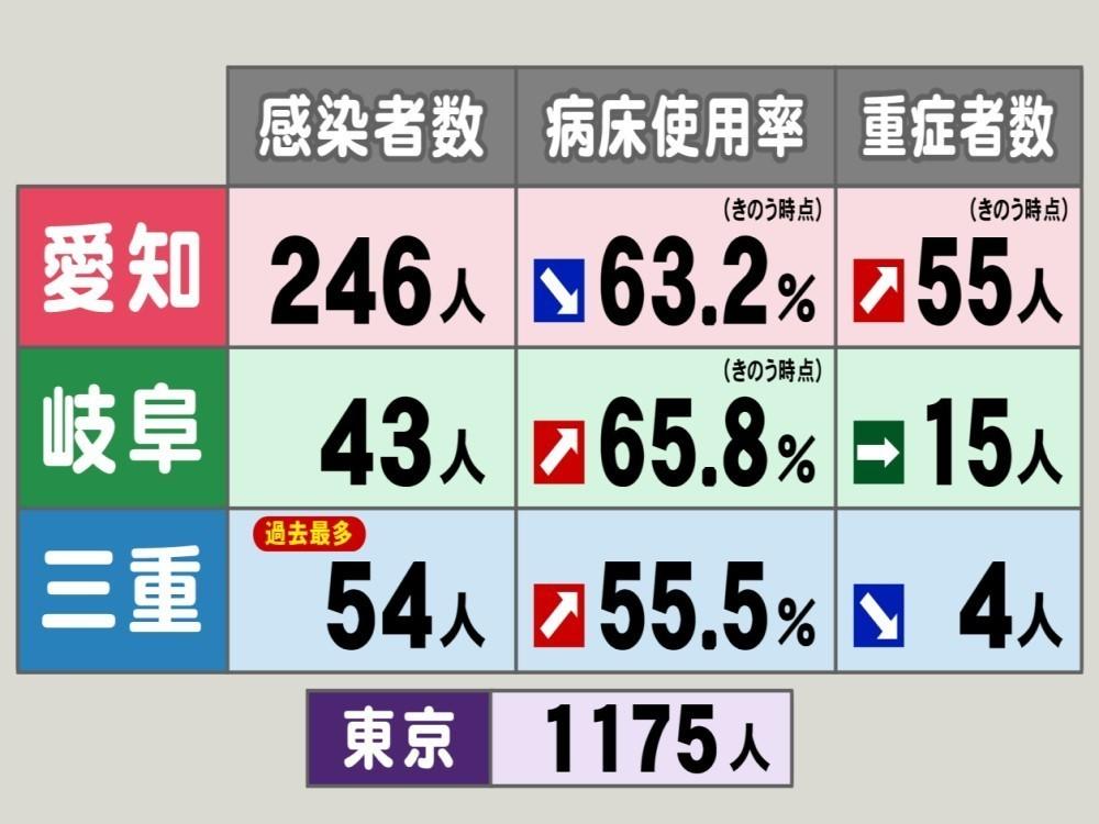 三重 県 コロナ ウイルス 感染 者 最新