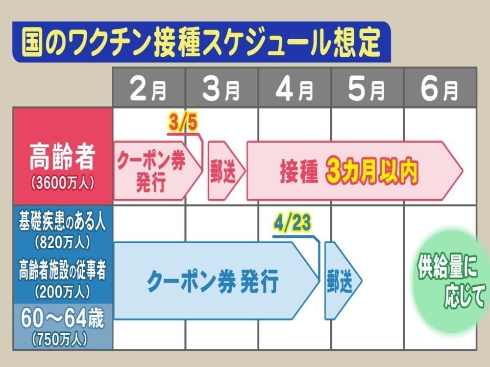 ワクチン 接種 スケジュール コロナワクチンのスケジュール いつから?優先順位は?|NHK