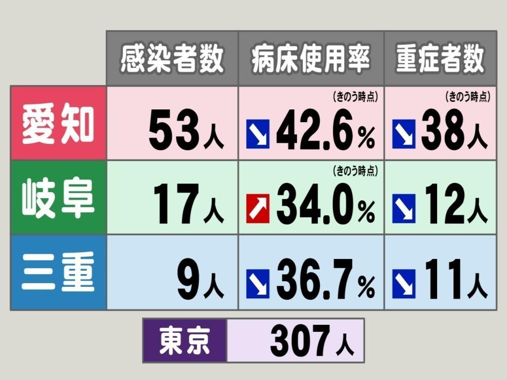 コロナ 岐阜 速報 今日 県