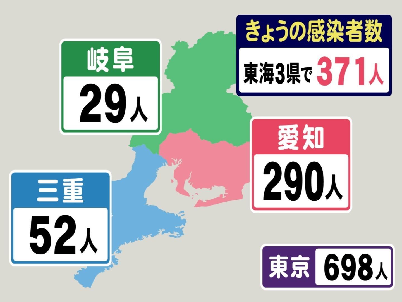 名古屋 市 コロナ ウイルス 感染 者 数