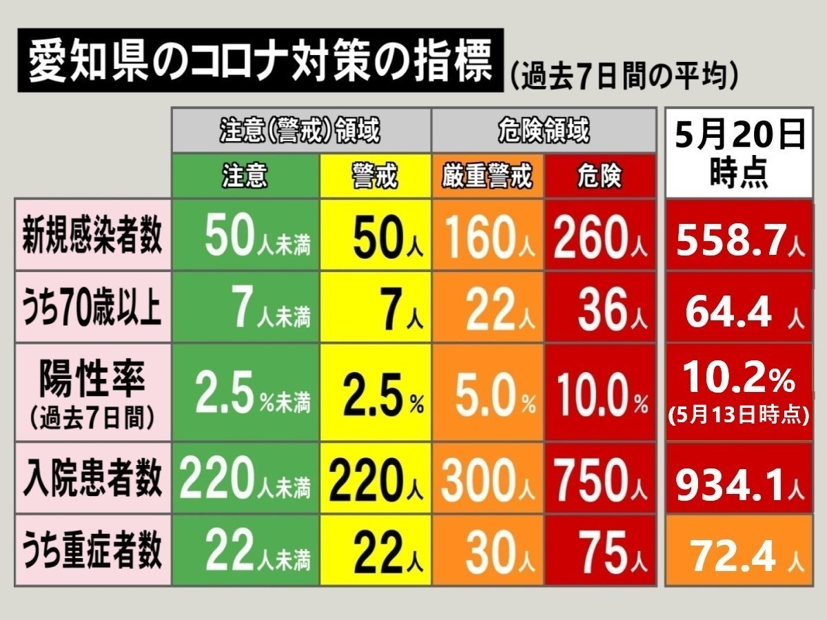 愛知 県 コロナ ウイルス 感染 者 数