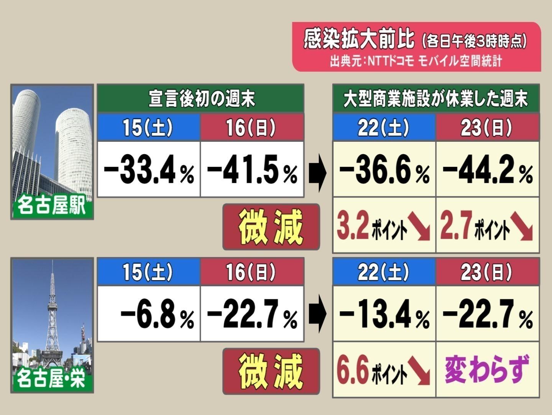 休業 デパート 百貨店は「休業」も、地下街は多くが営業 福岡・天神:朝日新聞デジタル