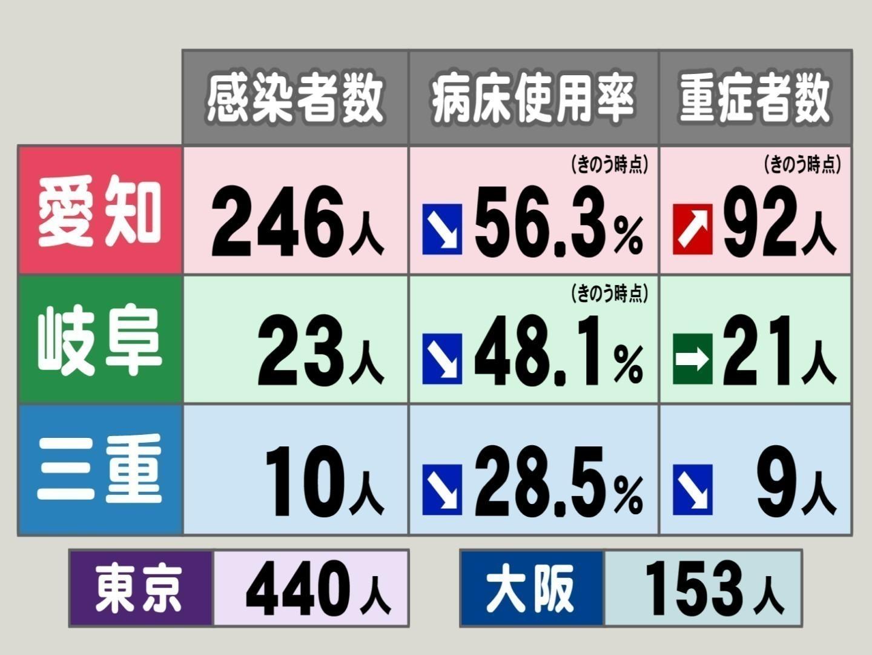 感染 今日 東京 者 コロナ 東京の感染者数を5週間ぶん予測した (6月21日版)